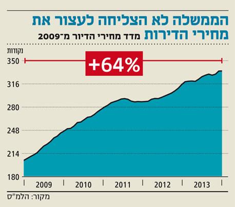 גרף מדד מחירי הדיור מ 2009