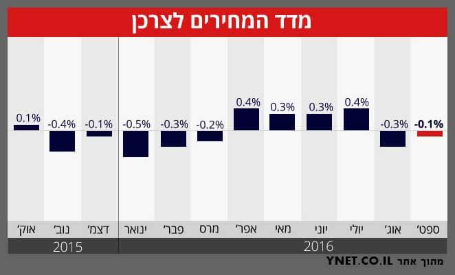 מדד המחירים לצרכן (מתוך אתר YNET.CO.IL)