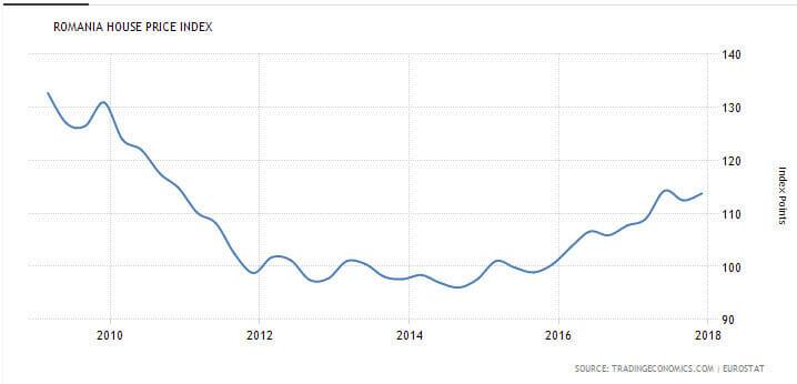 גרף מחירים בין 2010 ל 2018