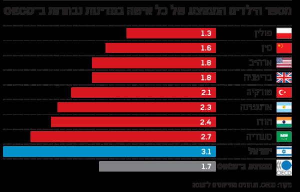 כמה דירות צריכה משפחה בישראל?